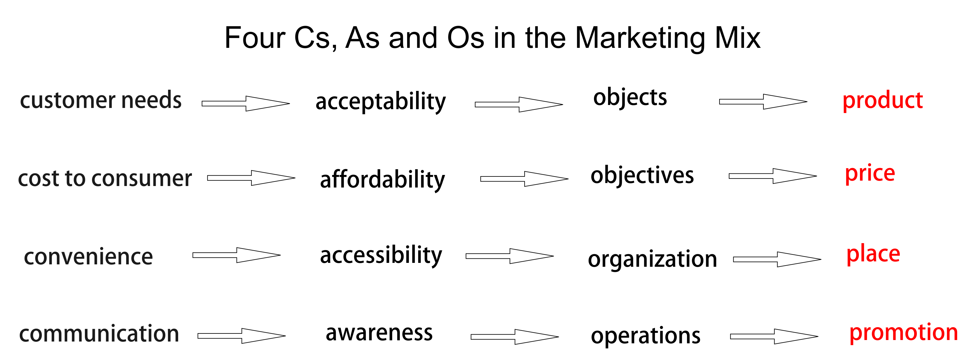 http://haunty.hubpages.com/hub/What-is-the-Marketing-Mix-The-Eight-Ps-Four-Cs-As-and-Os#